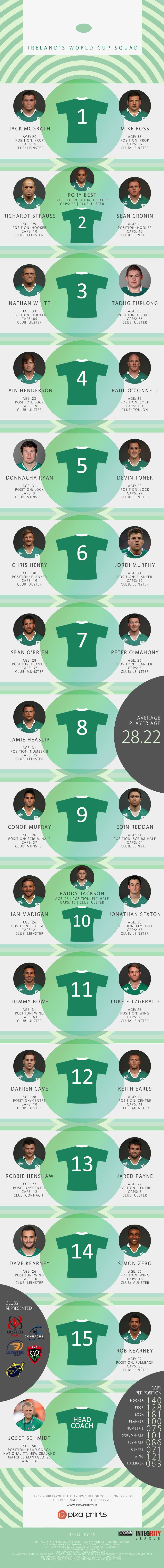 Ireland's Rugby World Cup Squad Infographic